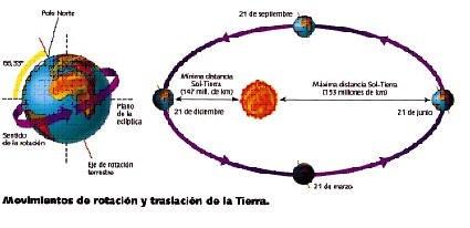 Tema 4. La Tierra y sus movimientos - INTEF - educaLAB